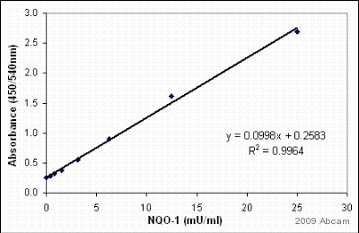 Sandwich ELISA - Anti-NQO1 antibody [A180] (ab28947)