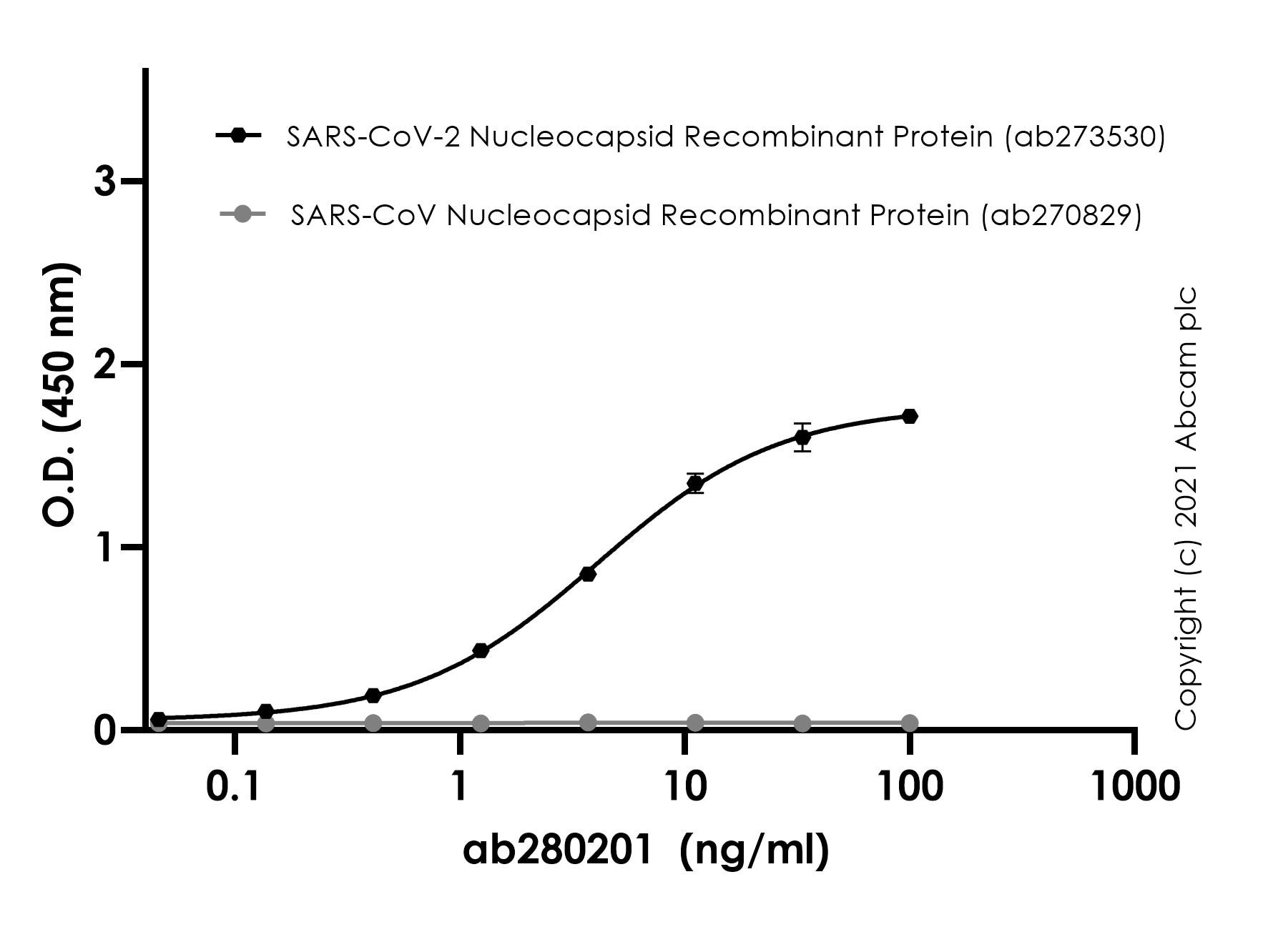 ELISA - Anti-SARS-CoV-2 nucleocapsid protein antibody [EPR24334-118] - BSA and Azide free (ab280201)