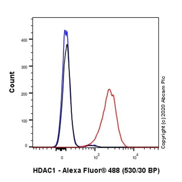Flow Cytometry (Intracellular) - Anti-HDAC1 antibody [EPR23847-170] - BSA and Azide free (ab280205)