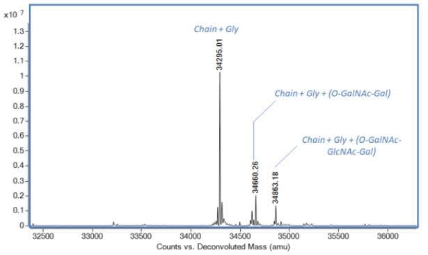 Mass Spectrometry - Recombinant Human Apolipoprotein E (Active) (ab280330)