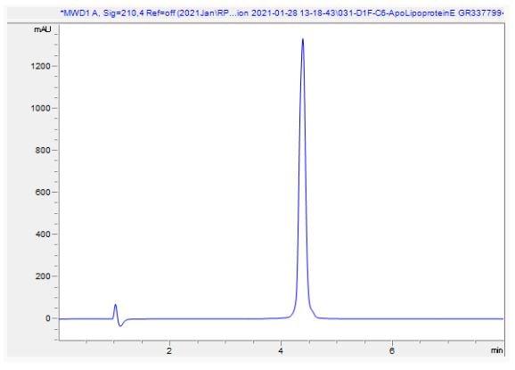 HPLC - Recombinant Human Apolipoprotein E (Active) (ab280330)