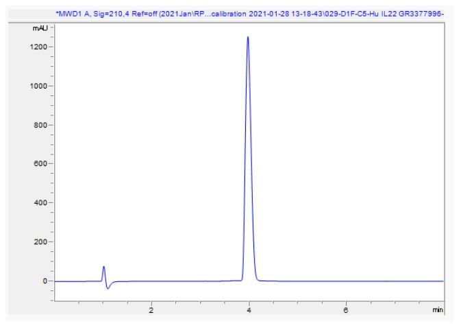 HPLC - Recombinant Human IL-22 protein (ab280331)