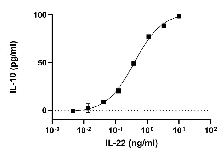 Functional Studies - Recombinant human IL-22 protein (ab280331)