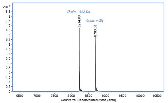 Mass Spectrometry - Recombinant human CXCL10 / IP-10 protein (ab280332)