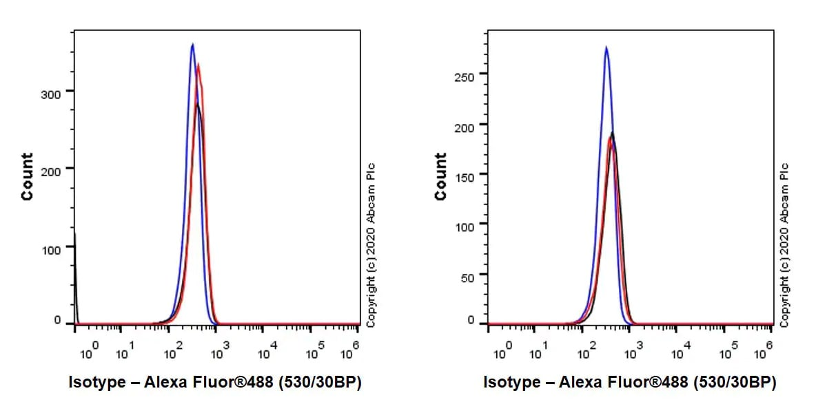 Flow Cytometry - Mouse IgG2c monoclonal [R313-MouseIgG2c]-Isotype control (ab280756)