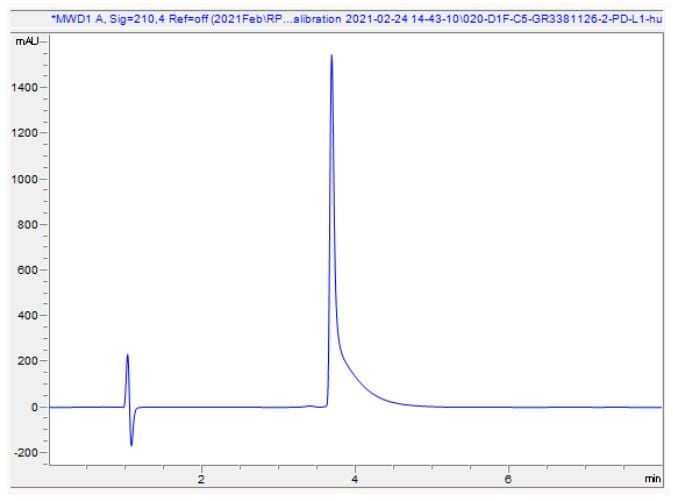 HPLC - Recombinant Human PD-L1 protein (ab280943)