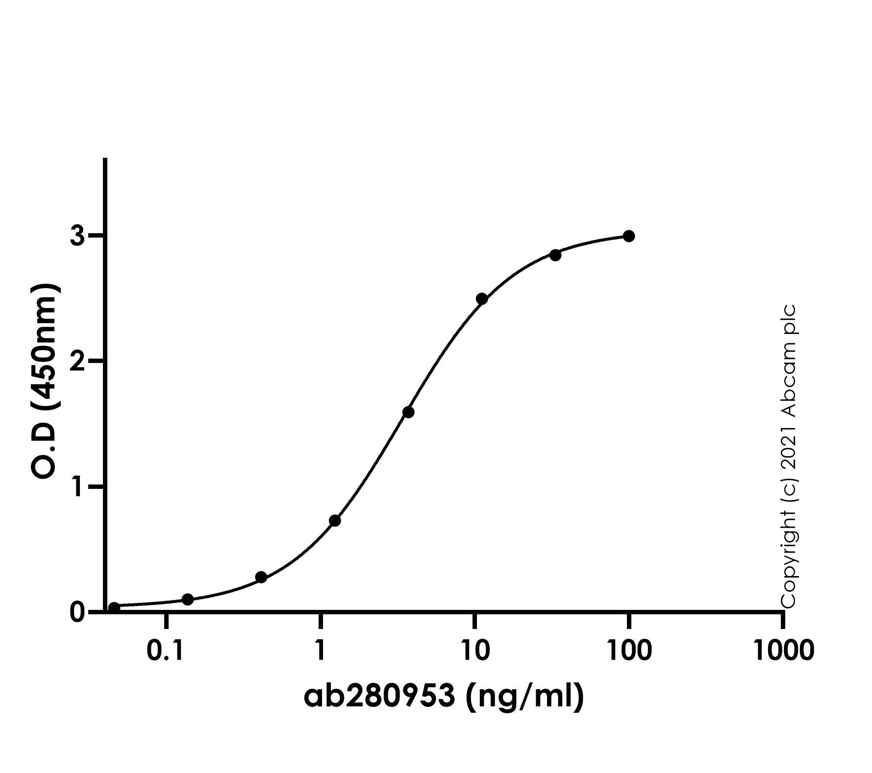 ELISA - Anti-SARS CoV-2 ORF3a Protein antibody [EPR24848-9] (ab280953)