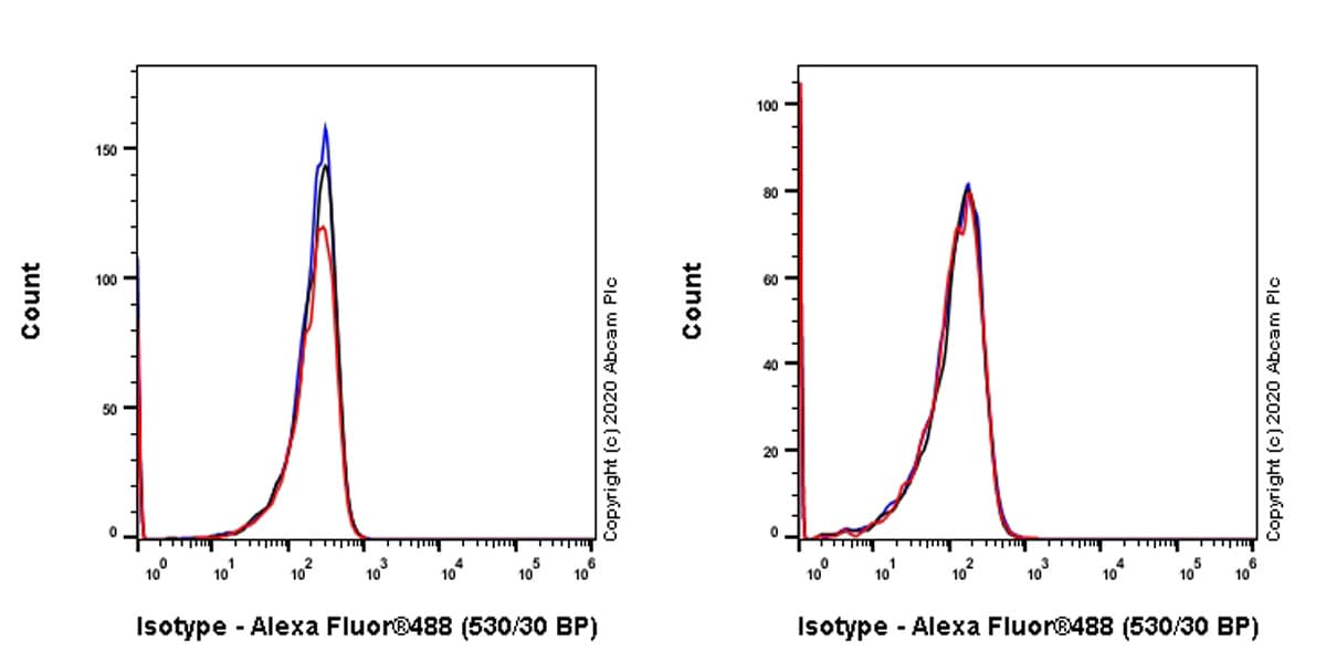 Flow Cytometry - Mouse IgG1 monoclonal [R312-MouseIgG1]-Isotype control -BSA and Azide free (ab281291)