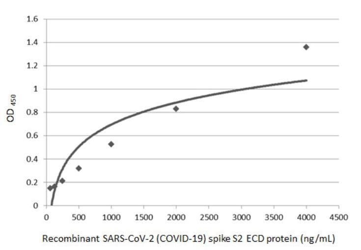 Sandwich ELISA - Anti-SARS-CoV-2 Spike Glycoprotein S2 antibody [HL237] - BSA and Azide free (ab281312)