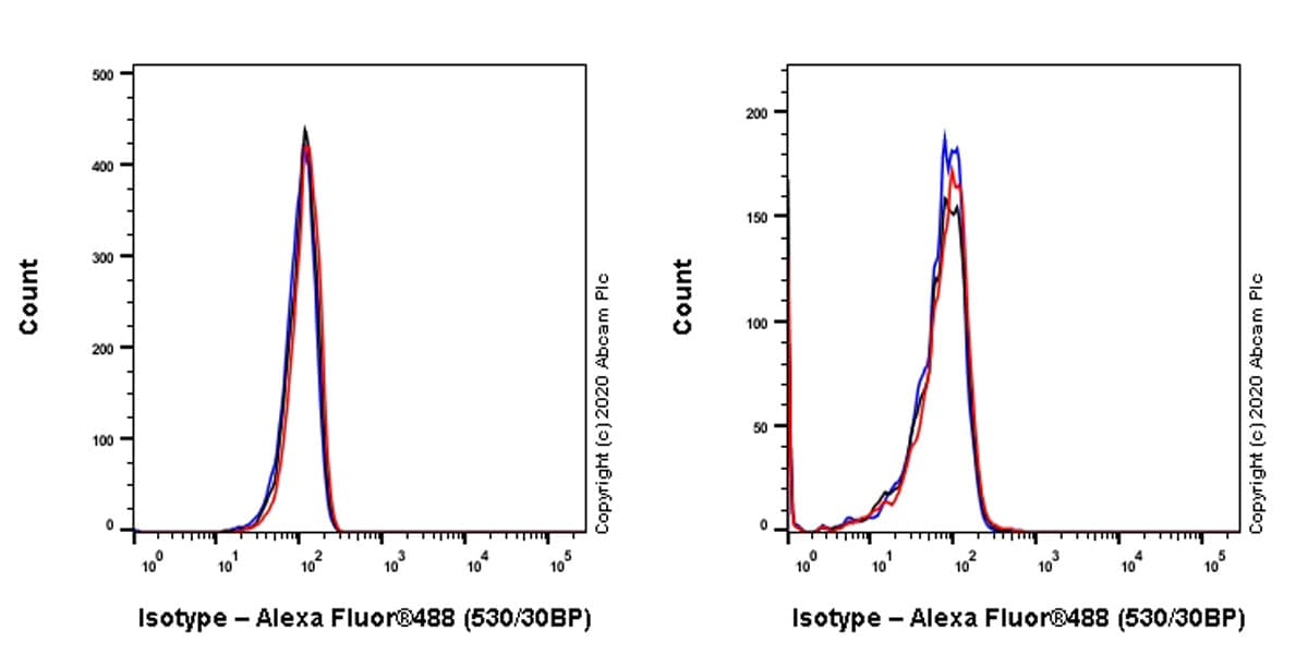 Flow Cytometry - Mouse IgG2b monoclonal [R311-MouseIgG2b]-Isotype control-BSA and Azide free (ab281638)