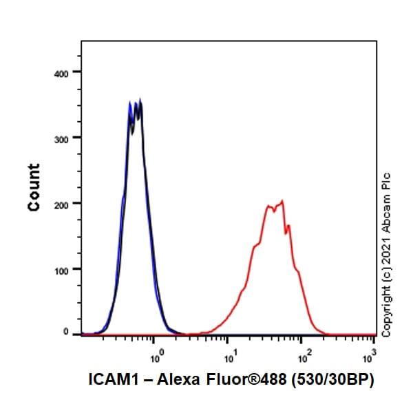 Flow Cytometry - Anti-ICAM1 antibody [EPR24639-3] (ab282575)