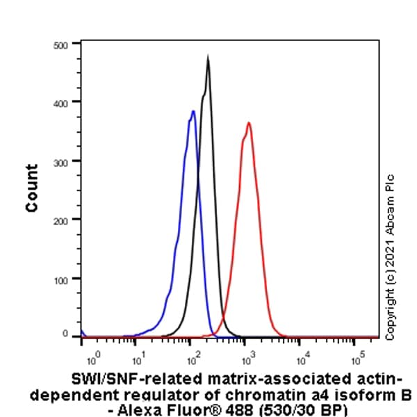 Flow Cytometry (Intracellular) - Anti-BRG1 antibody [G-SMARCA4-2] - Chimeric (ab282705)