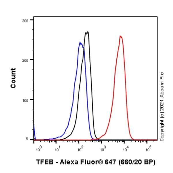 Flow Cytometry (Intracellular) - Alexa Fluor® 647 Anti-TFEB antibody [EPR22940-151] (ab283274)