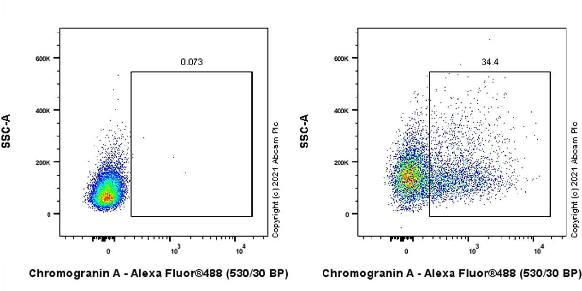 Flow Cytometry (Intracellular) - Anti-Chromogranin A antibody [RM1025] - BSA and Azide free (ab283286)