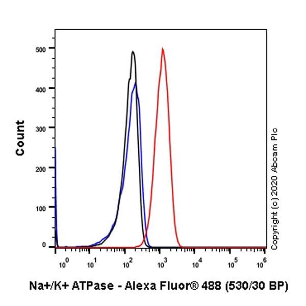 Flow Cytometry (Intracellular) - Anti-Sodium Potassium ATPase antibody [EP1845Y] - Chimeric (ab283318)