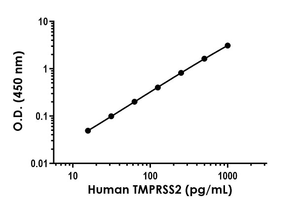 Example of human TMPRSS2 standard curve in Sample Diluent NS.