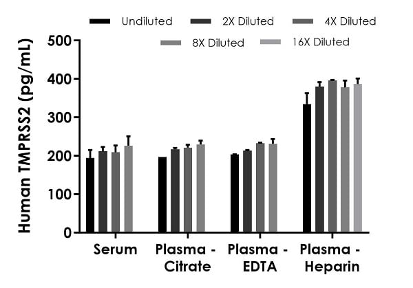 Interpolated concentrations of spike TMPRSS2 in serum, plasma and cell culture supernatant samples.