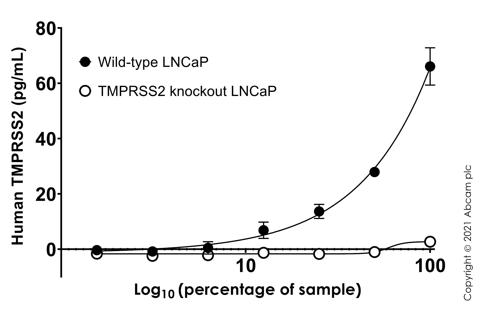 Human TMPRSS2 concentration was interpolated from the TMPRSS2 standard curve.