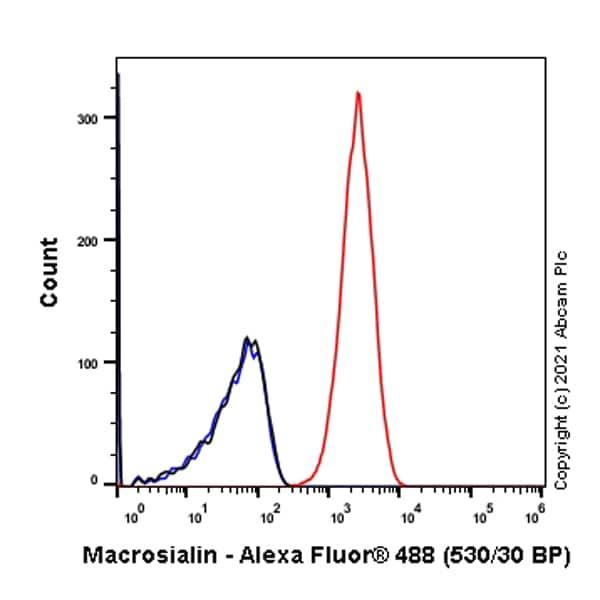 Flow Cytometry - Anti-CD68 antibody [EPR23917-164] (ab283654)