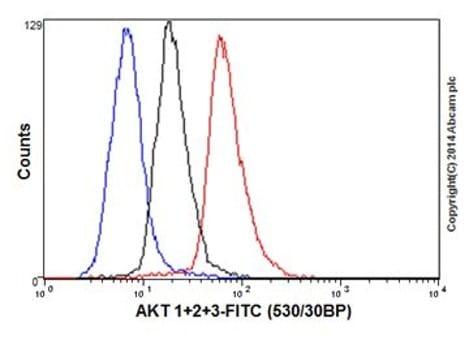 Flow Cytometry (Intracellular) - Anti-AKT1 + AKT2 + AKT3 antibody [EPR16798] (ab179463)