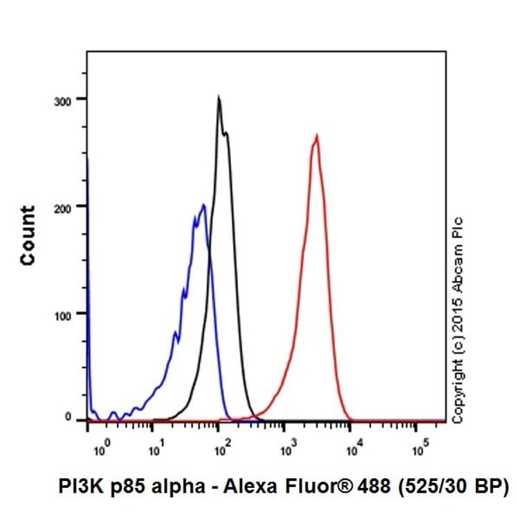Flow Cytometry (Intracellular) - Anti-PI 3 Kinase p85 alpha antibody [EPR18702] (ab191606)