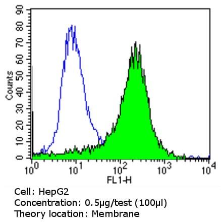 Flow Cytometry - Anti-PMP70 antibody (ab3421)