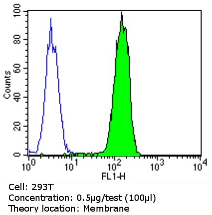 Flow Cytometry - Anti-PMP70 antibody (ab3421)