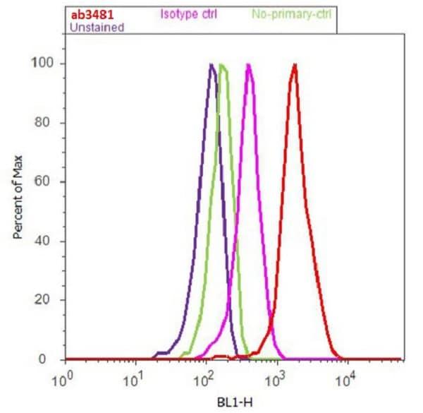 Flow Cytometry - Anti-Myosin VIIa/MYO7A antibody (ab3481)