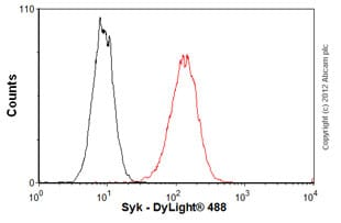 Flow Cytometry - Anti-Syk antibody [SYK-01] (ab3993)