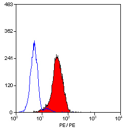 Flow Cytometry - Anti-CD24 antibody [SN3], prediluted (Phycoerythrin) (ab30351)