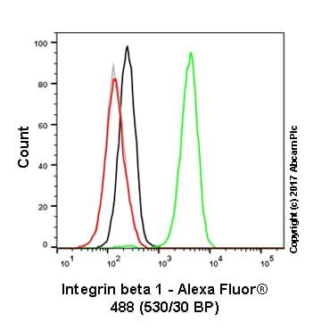 Flow Cytometry - Anti-Integrin beta 1 antibody [12G10] (ab30394)