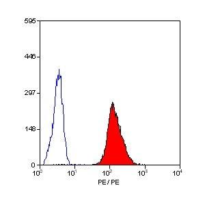 Flow Cytometry - Anti-CD42a/GP-IX antibody [GR-P] (Phycoerythrin) (ab30399)