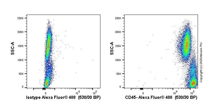 Flow Cytometry - Anti-CD45 antibody [F10-89-4] - Hematopoietic Stem Cell Marker (ab30470)