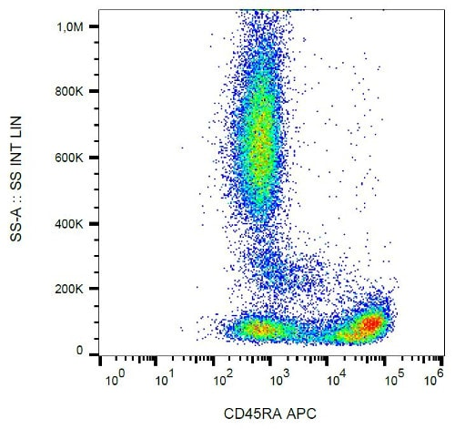 Flow Cytometry - Anti-CD45RA antibody [MEM-56], prediluted (Allophycocyanin) (ab30507)
