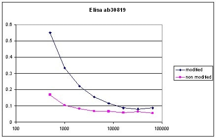 ELISA - Anti-Histone H2A (hydroxy P26) antibody (ab30819)