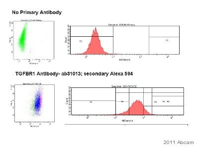 Flow Cytometry - Anti-TGF beta Receptor I antibody (ab31013)