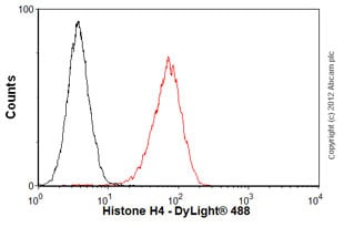 Flow Cytometry - Anti-Histone H4 antibody [mAbcam 31830] - ChIP Grade (ab31830)