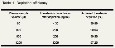 Anti-Transferrin Affibody® Molecule (ab31910)