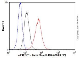 Flow Cytometry - Anti-eIF4EBP1 antibody [Y329] (ab32024)