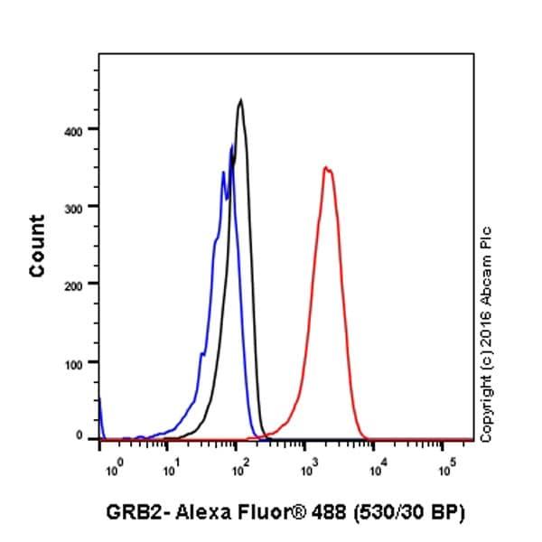 Flow Cytometry - Anti-GRB2 antibody [Y237] (ab32037)