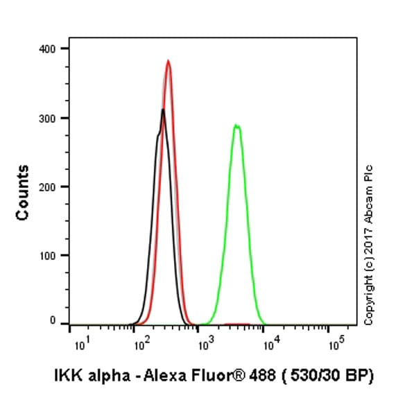 Flow Cytometry - Anti-IKK alpha antibody [Y463] (ab32041)