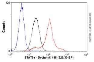 Flow Cytometry - Anti-STAT5a antibody [E289] (ab32043)