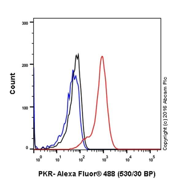 Flow Cytometry - Anti-PKR antibody [YE350] (ab32052)