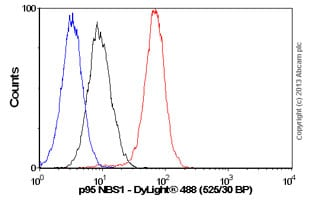 Flow Cytometry - Anti-p95 NBS1 antibody [Y112] (ab32074)