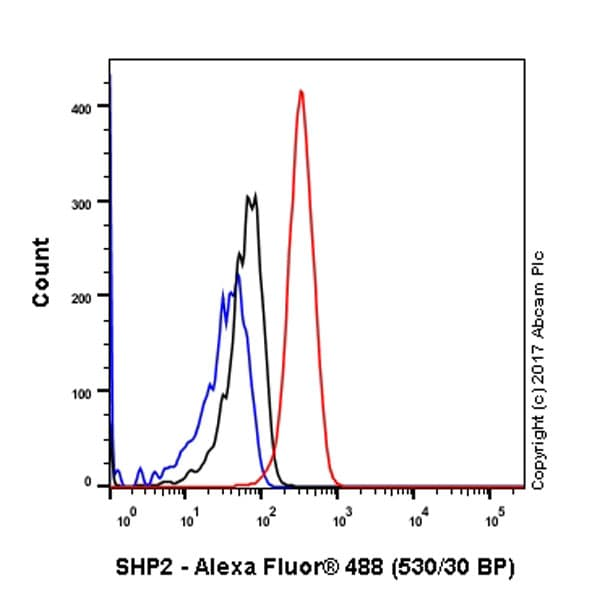 Flow Cytometry - Anti-SHP2 antibody [Y478] (ab32083)