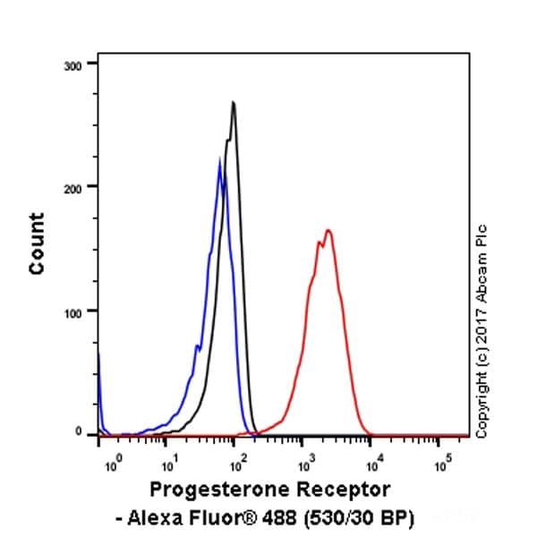 Flow Cytometry - Anti-Progesterone Receptor antibody [YR85] (ab32085)