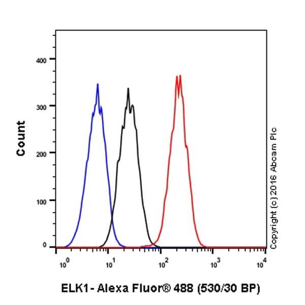 Flow Cytometry - Anti-ELK1 antibody [E277] (ab32106)