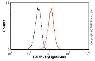 Flow Cytometry - Anti-PARP1 antibody [E102] (ab32138)