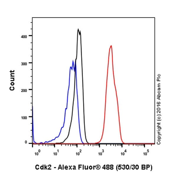 Flow Cytometry - Anti-Cdk2 antibody [E304] (ab32147)
