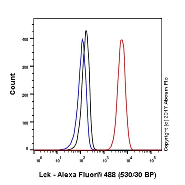 Flow Cytometry - Anti-Lck antibody [Y123] (ab32149)